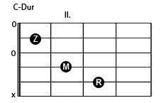 C-Dur Gitarrengriff