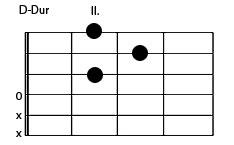 D-Dur Gitarrengriff