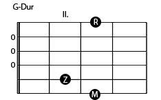 G-Dur Gitarrengriff