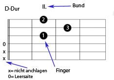 Griffbild für Gitarre